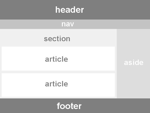 semantics of html5