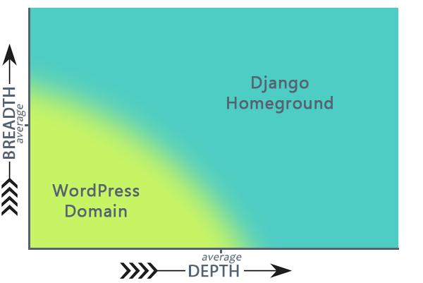 WP Django Chart